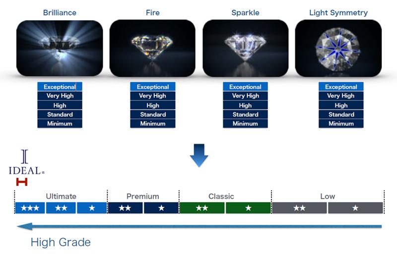 姫路のIDEALダイヤモンド|輝きの最上級