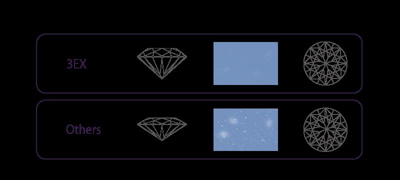 輝きの強いダイヤモンドになるためのカット方法
