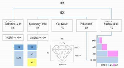 高品質なダイヤモンド|5EXカットのダイヤモンド